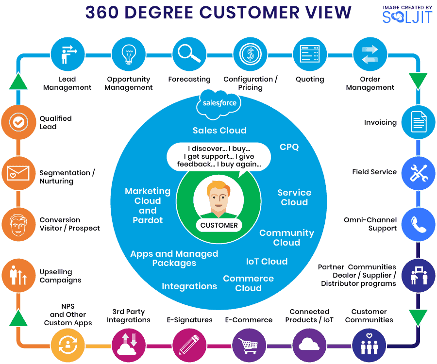360-degree customer view - Salesforce - Sales, Service, Community, CPQ, Marketing, Pardot