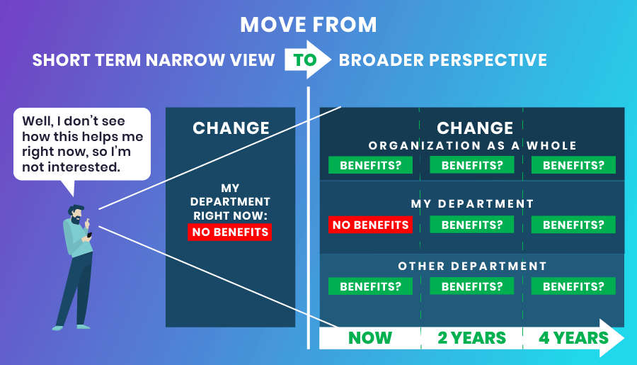 Change management - Broader perspective