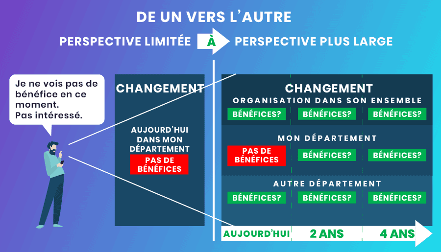 Gestion du changement - Perspective plus large