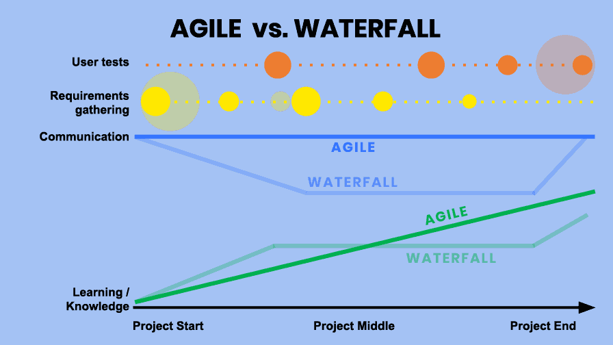 Agile vs Waterfall for Digital Transformation
